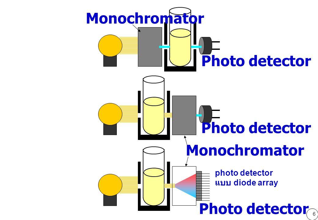 Monochromator Photo detector Photo detector Monochromator