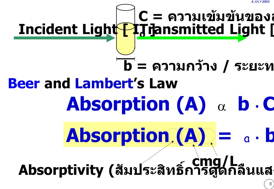 Absorption (A) a b . C Absorption (A) = a . b . C
