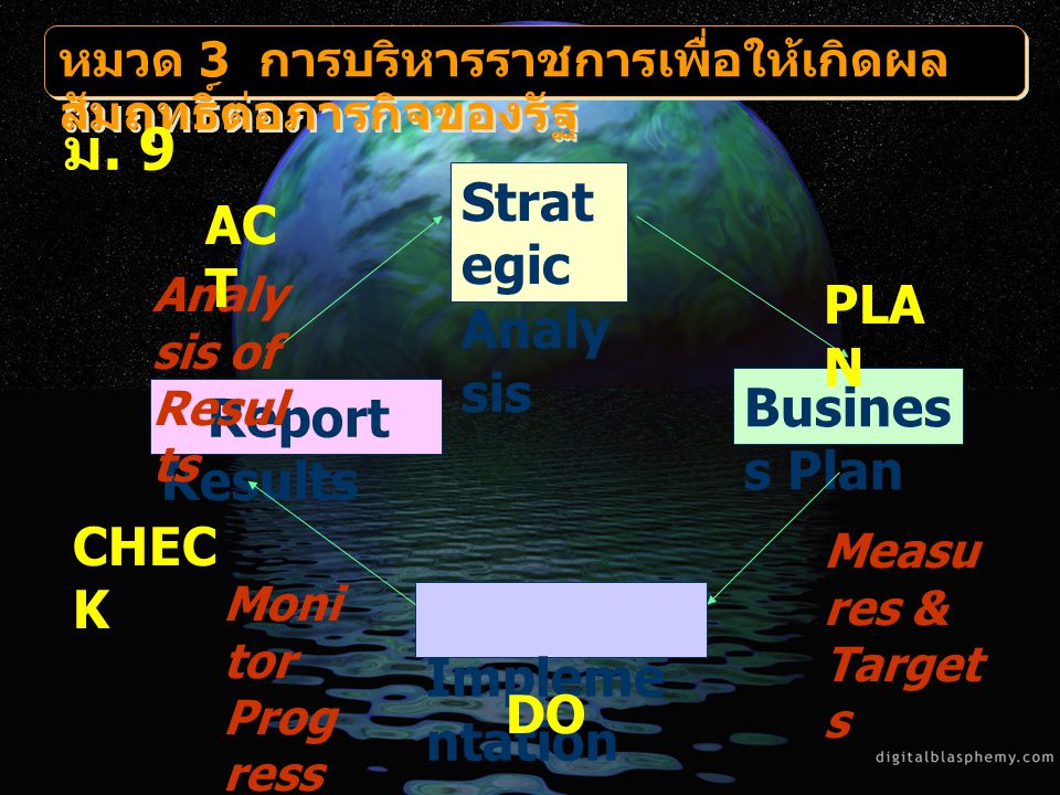 ม. 9 Strategic Analysis ACT PLAN Business Plan Report Results CHECK DO