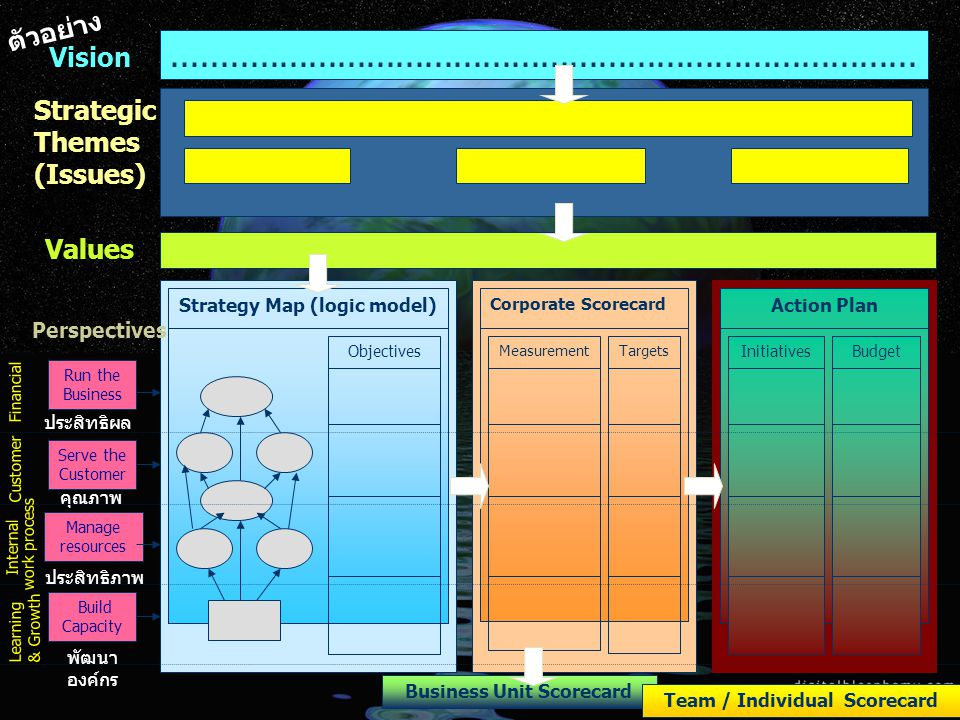 ตัวอย่าง Vision. ............................................................................. Strategic Themes (Issues)