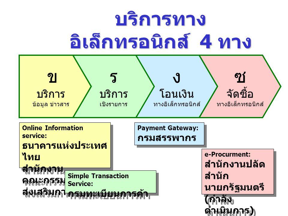 บริการทางอิเล็กทรอนิกส์ 4 ทางหลัก
