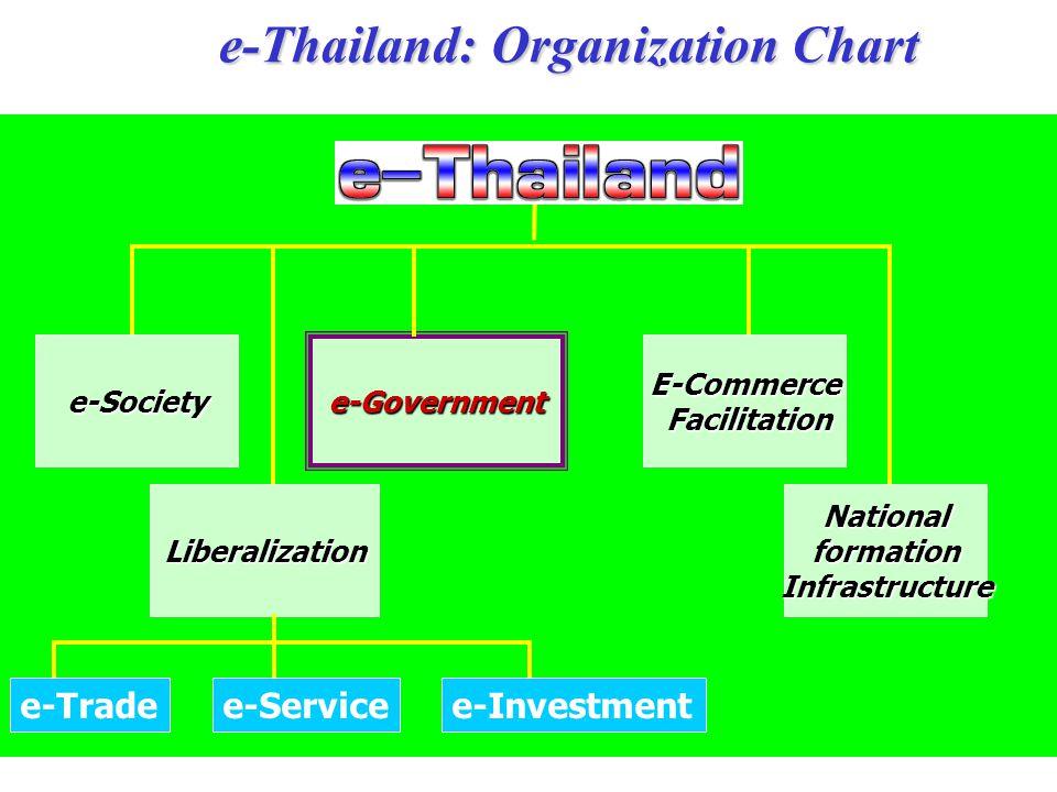 e-Thailand: Organization Chart