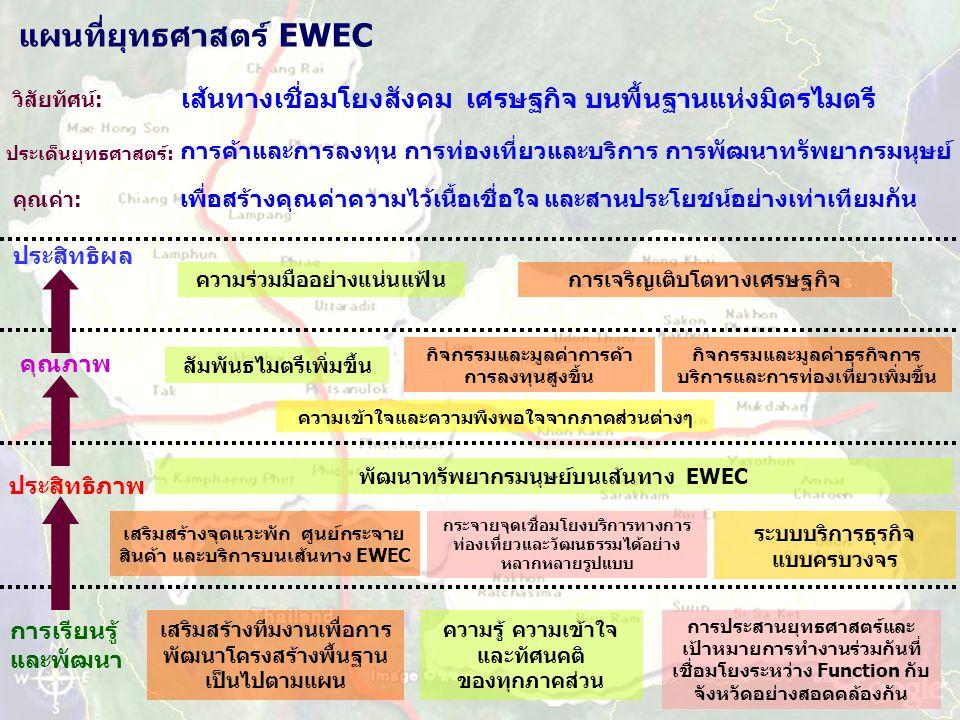 แผนที่ยุทธศาสตร์ EWEC