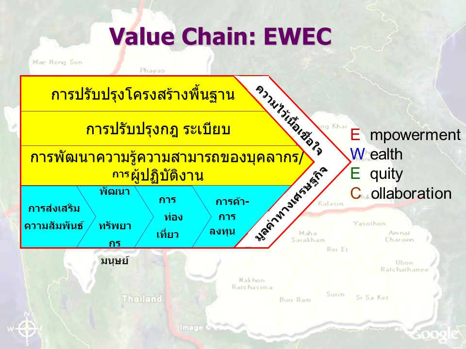 Value Chain: EWEC E mpowerment W ealth E quity C ollaboration