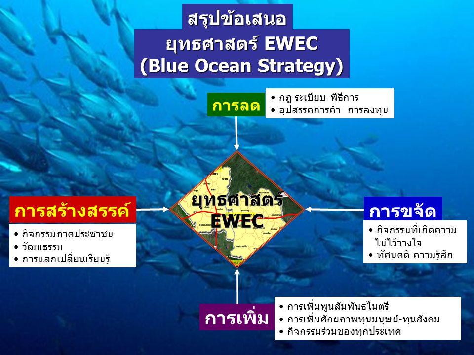 ยุทธศาสตร์ EWEC (Blue Ocean Strategy) ยุทธศาสตร์ EWEC