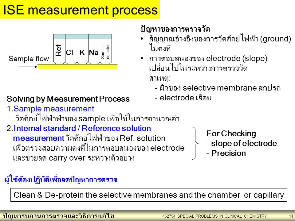 ISE measurement process