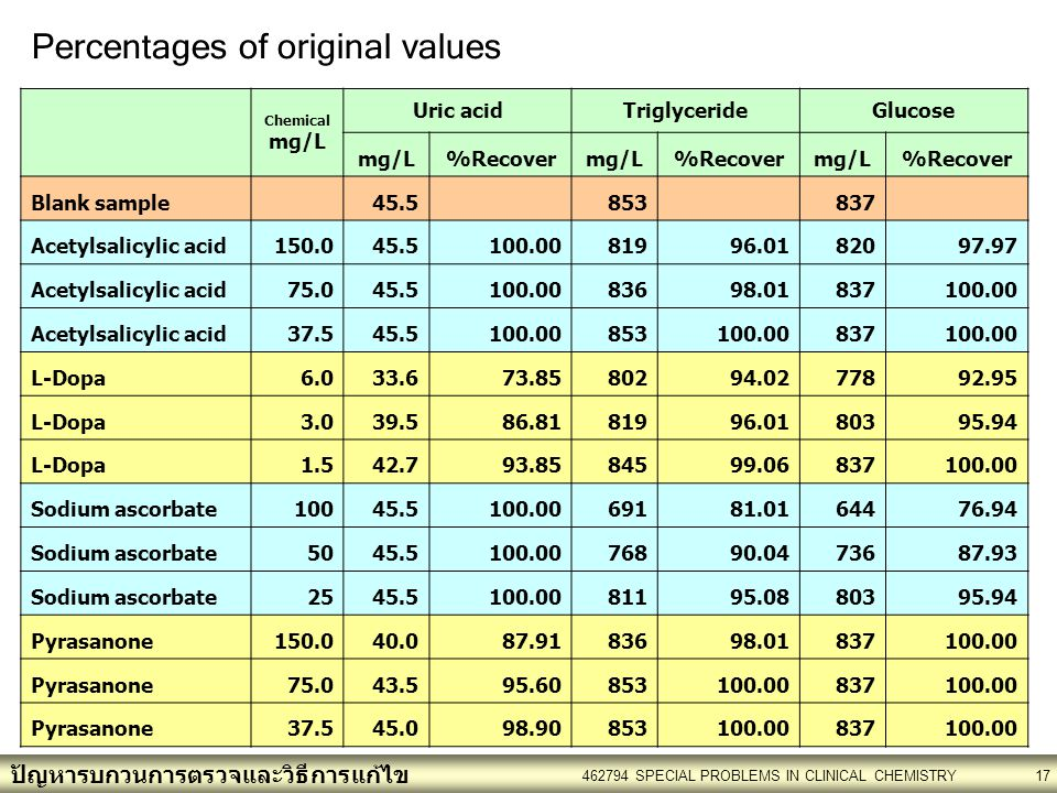 Percentages of original values