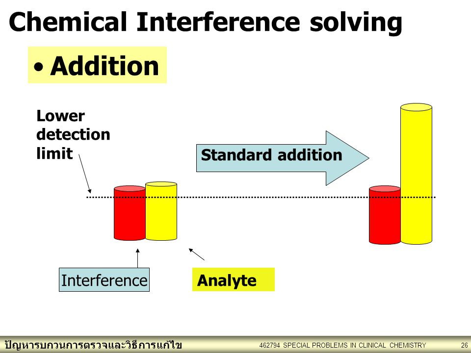 Chemical Interference solving
