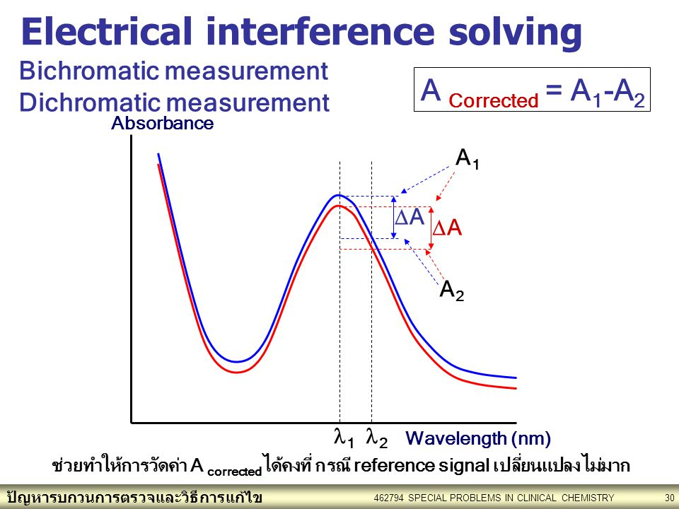 Electrical interference solving