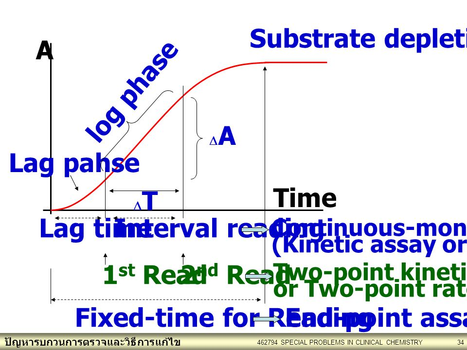 Fixed-time for Reading End-point assay