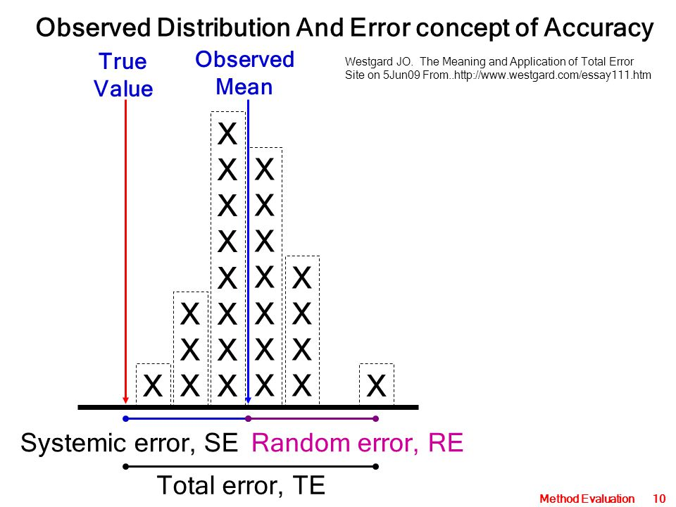 Observed Distribution And Error concept of Accuracy