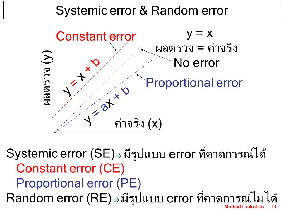 Systemic error & Random error