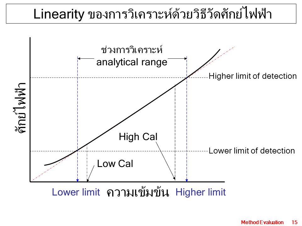 Linearity ของการวิเคราะห์ด้วยวิธีวัดศักย์ไฟฟ้า