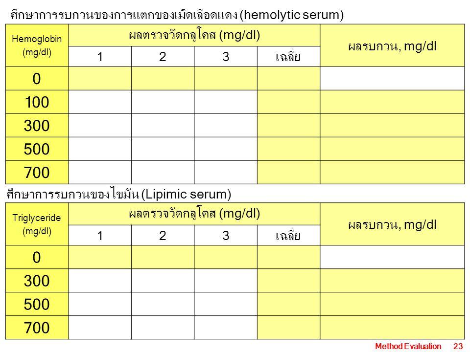 ศึกษาการรบกวนของการแตกของเม็ดเลือดแดง (hemolytic serum)