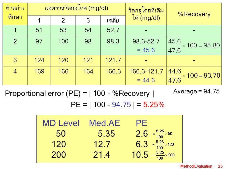 ตัวอย่าง ศึกษา. ผลตรวจวัดกลูโคส (mg/dl) วัดกลูโคสที่เติมได้ (mg/dl) %Recovery. 1. 2. 3. เฉลี่ย.