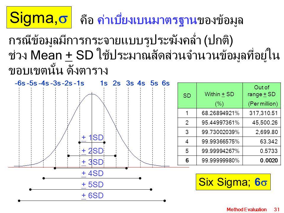 Sigma, คือ ค่าเบี่ยงเบนมาตรฐานของข้อมูล