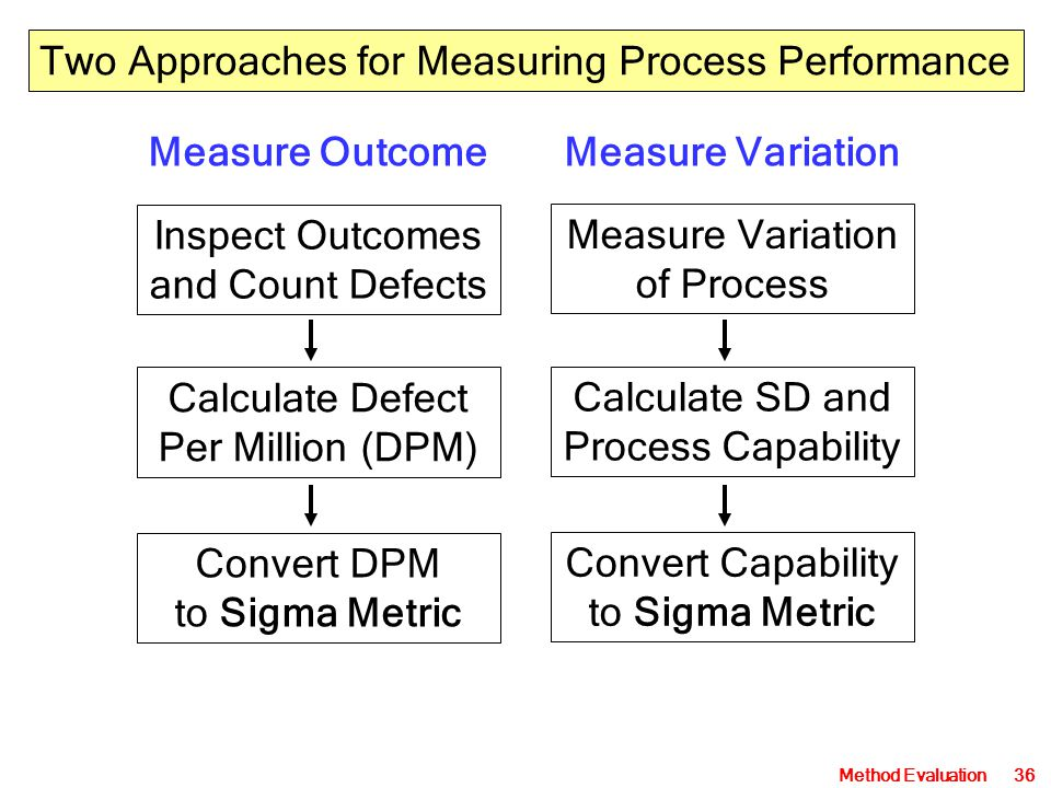 Measure Outcome Measure Variation