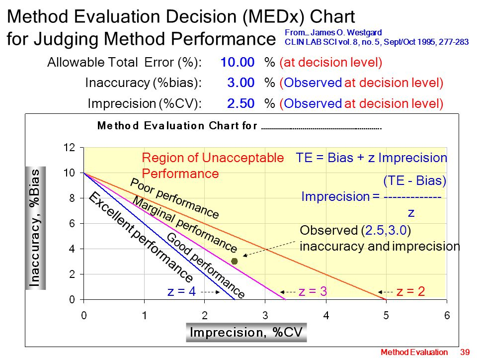 Method Evaluation Decision (MEDx) Chart for Judging Method Performance
