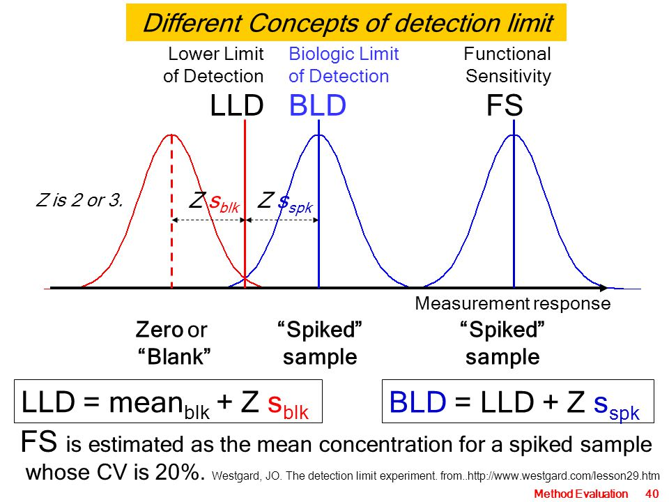 Different Concepts of detection limit