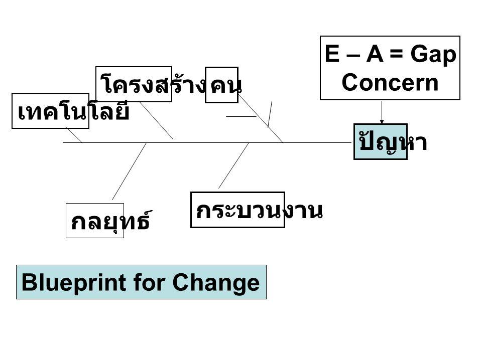 E – A = Gap Concern โครงสร้าง คน เทคโนโลยี ปัญหา กระบวนงาน กลยุทธ์ Blueprint for Change