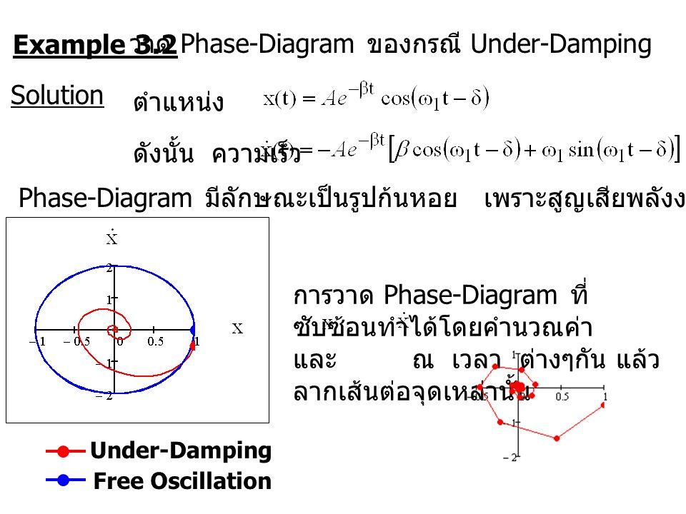 วาด Phase-Diagram ของกรณี Under-Damping
