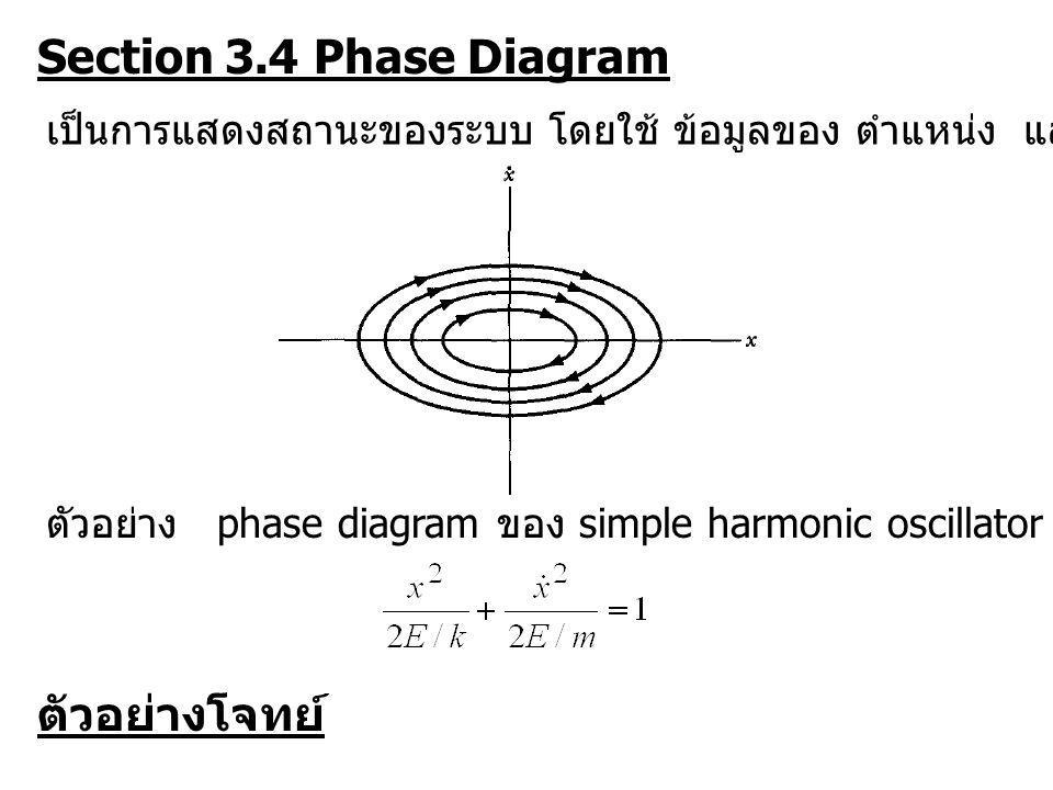 Section 3.4 Phase Diagram ตัวอย่างโจทย์