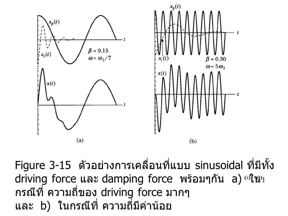 Figure 3-15 ตัวอย่างการเคลื่อนที่แบบ sinusoidal ที่มีทั้ง driving force และ damping force พร้อมๆกัน a) ในกรณีที่ ความถี่ของ driving force มากๆ และ b) ในกรณีที่ ความถี่มีค่าน้อย