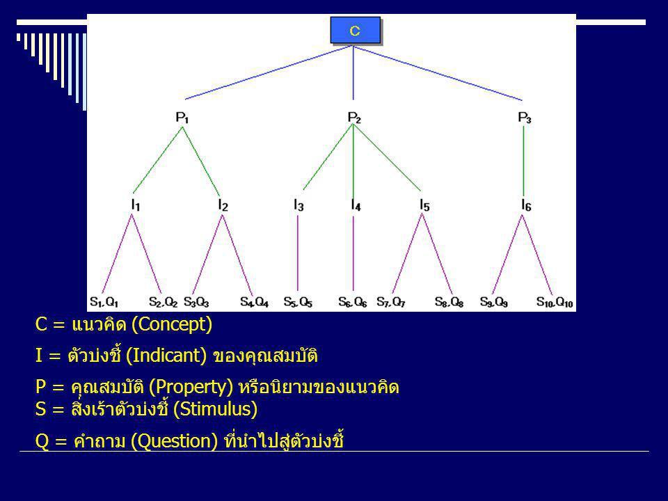 C = แนวคิด (Concept) I = ตัวบ่งชี้ (Indicant) ของคุณสมบัติ