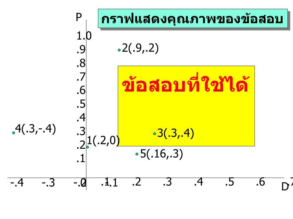ข้อสอบที่ใช้ได้ กราฟแสดงคุณภาพของข้อสอบ P 1.0 .9 2(.9,.2) .8 .7 .6 .5