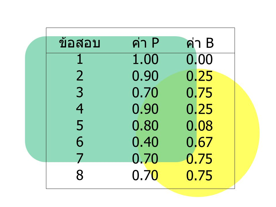 ข้อสอบ 1 2 3 4 5 6 7 8 ค่า P 1.00 0.90 0.70 0.80 0.40 ค่า B 0.00 0.25 0.75 0.08 0.67