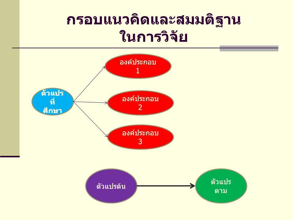 กรอบแนวคิดและสมมติฐาน ในการวิจัย