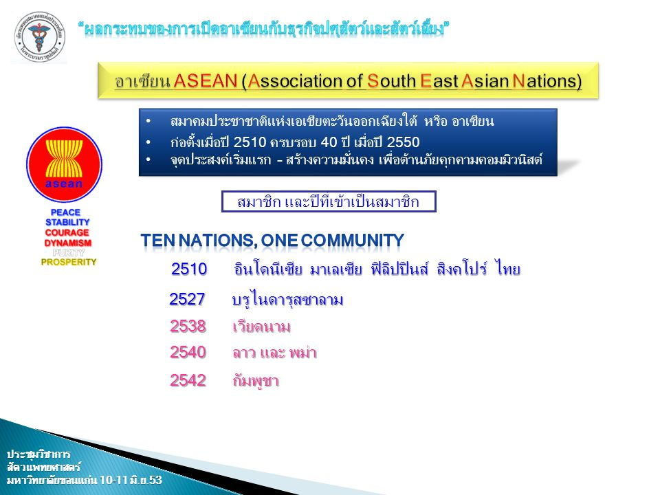 อาเซียน ASEAN (Association of South East Asian Nations)