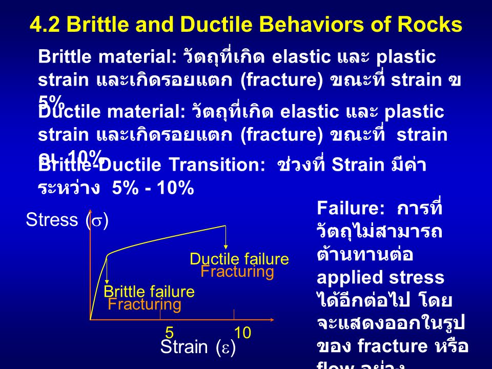 4.2 Brittle and Ductile Behaviors of Rocks