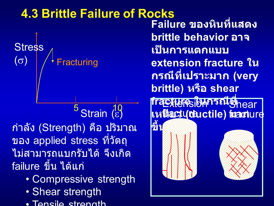 4.3 Brittle Failure of Rocks