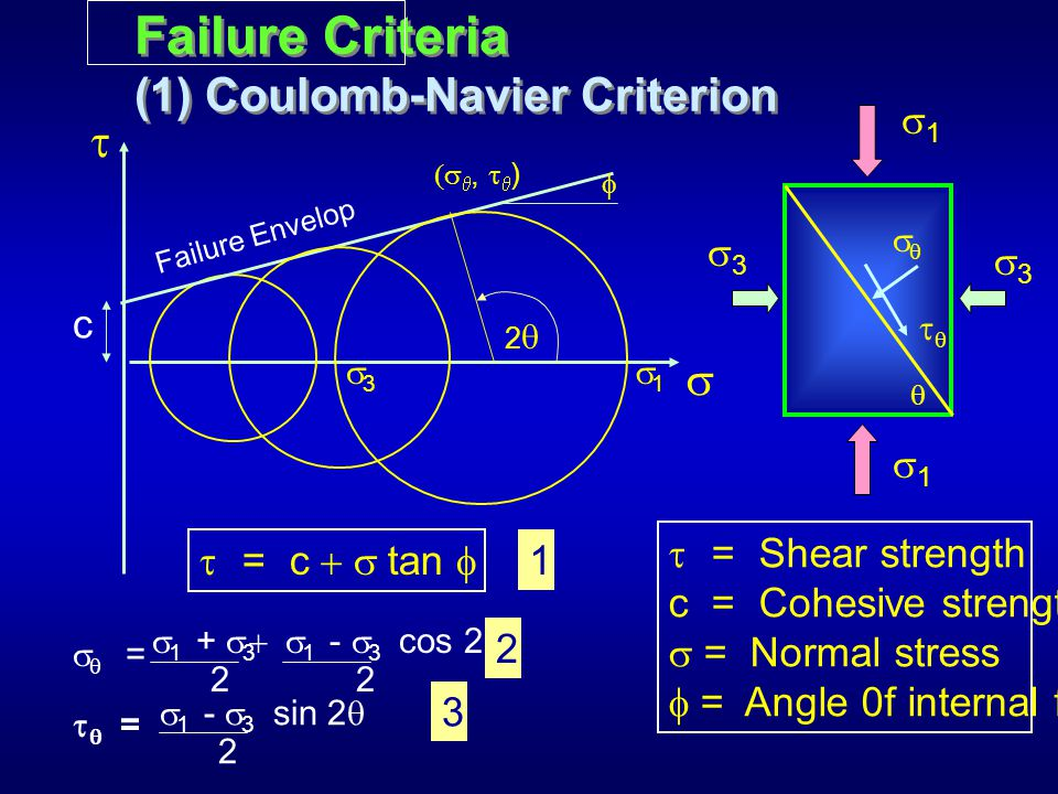 Failure Criteria (1) Coulomb-Navier Criterion