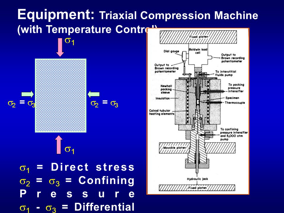 Equipment: Triaxial Compression Machine (with Temperature Control)