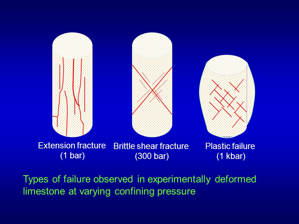 Brittle shear fracture