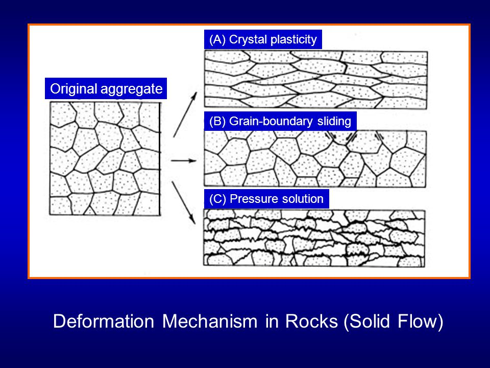 Deformation Mechanism in Rocks (Solid Flow)