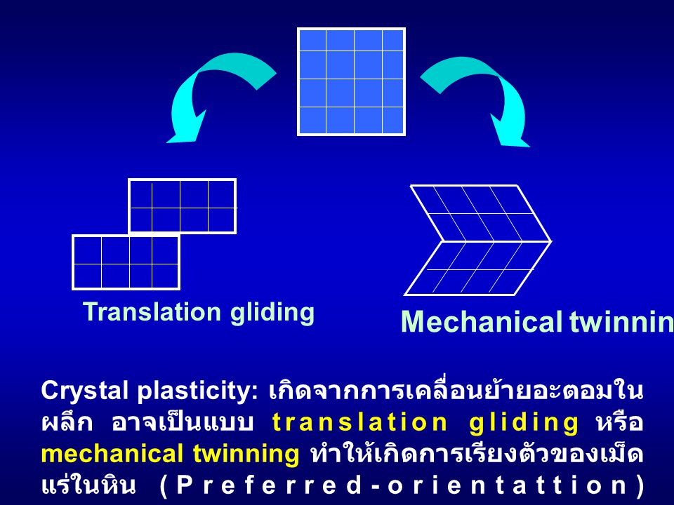 Mechanical twinning Translation gliding