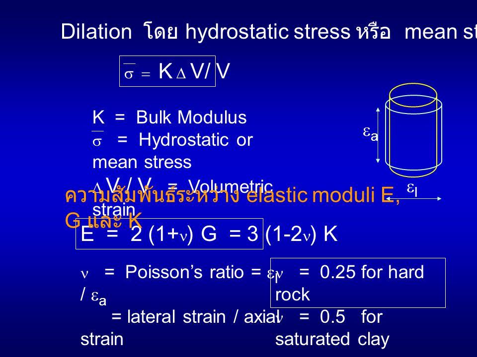 Dilation โดย hydrostatic stress หรือ mean stresss