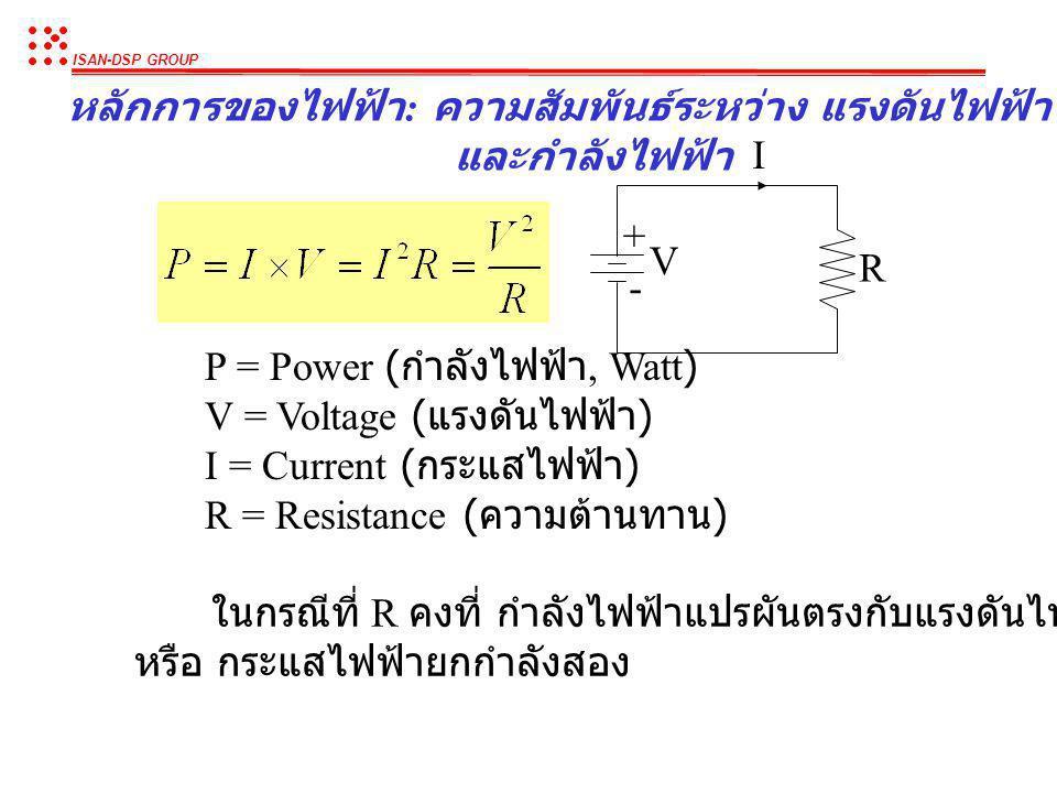หลักการของไฟฟ้า: ความสัมพันธ์ระหว่่าง แรงดันไฟฟ้า กระแสไฟฟ้า