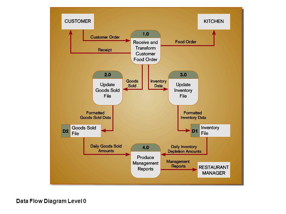 Data Flow Diagram Level 0