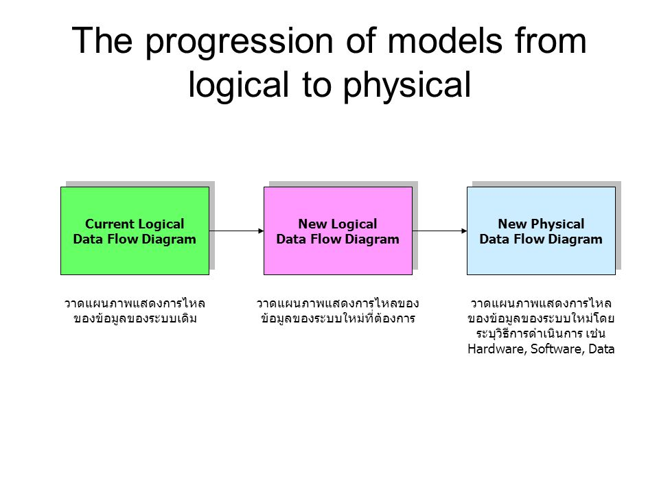 The progression of models from logical to physical