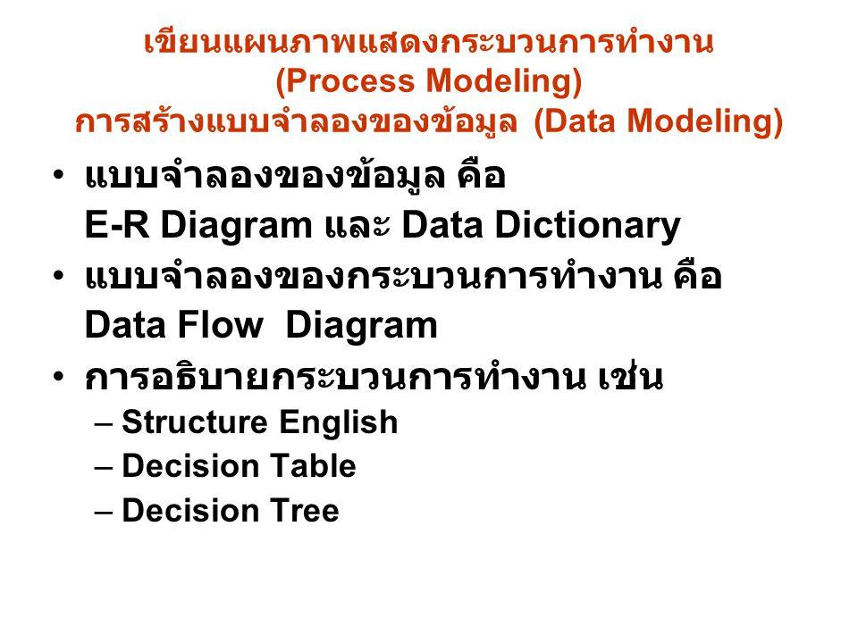 แบบจำลองของข้อมูล คือ E-R Diagram และ Data Dictionary