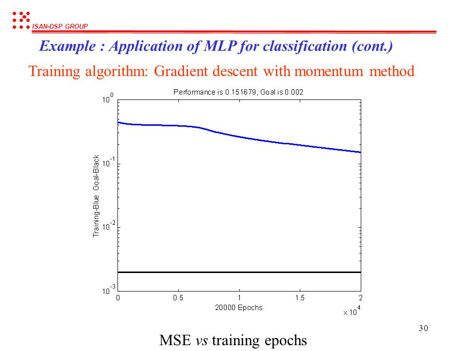 Example : Application of MLP for classification (cont.)