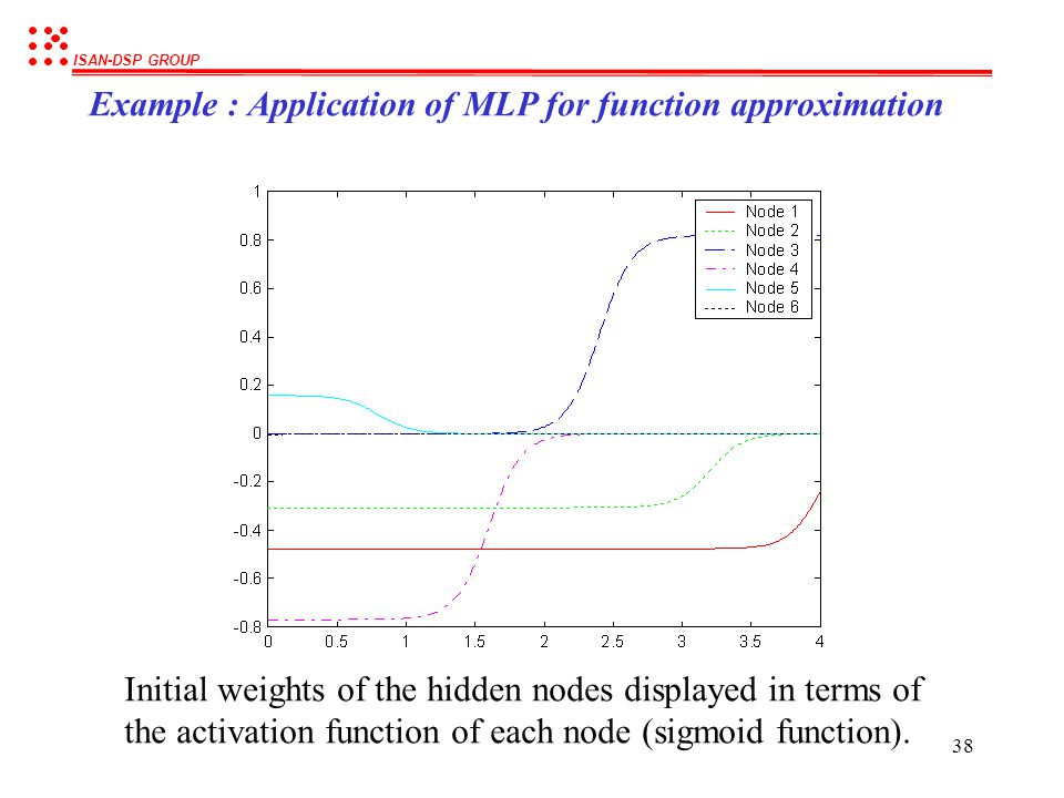 Example : Application of MLP for function approximation