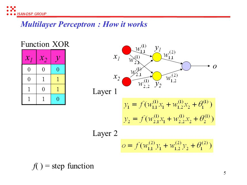 x1 x2 y Multilayer Perceptron : How it works Function XOR y1 x1 o x2