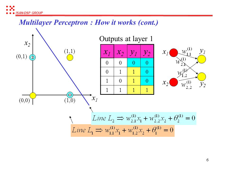 x1 x2 y1 y2 Multilayer Perceptron : How it works (cont.)