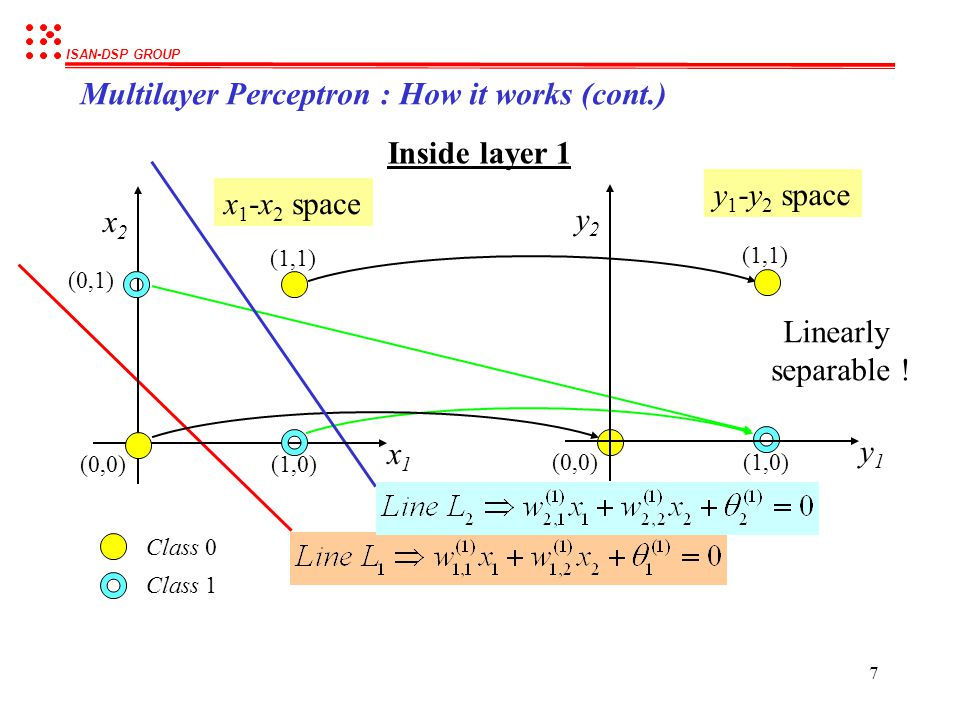 Multilayer Perceptron : How it works (cont.)