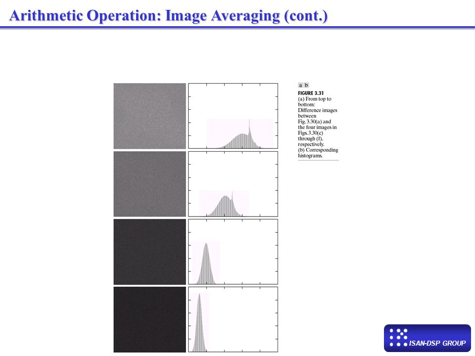 Arithmetic Operation: Image Averaging (cont.)